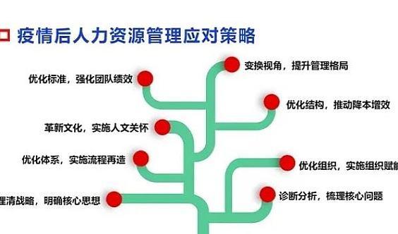 【总裁,HRD高管必学】《疫情后,经济复苏,HR晋升之路高端论坛》